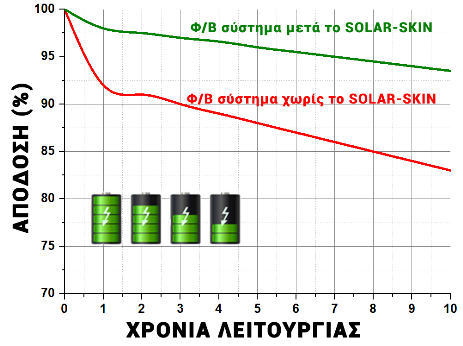 Solar Skin yield increase for solar modules